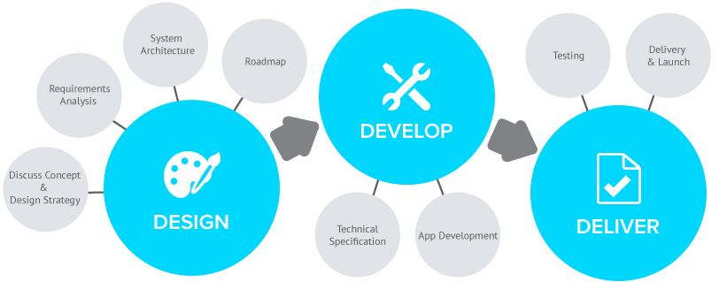 Innovfide process of work