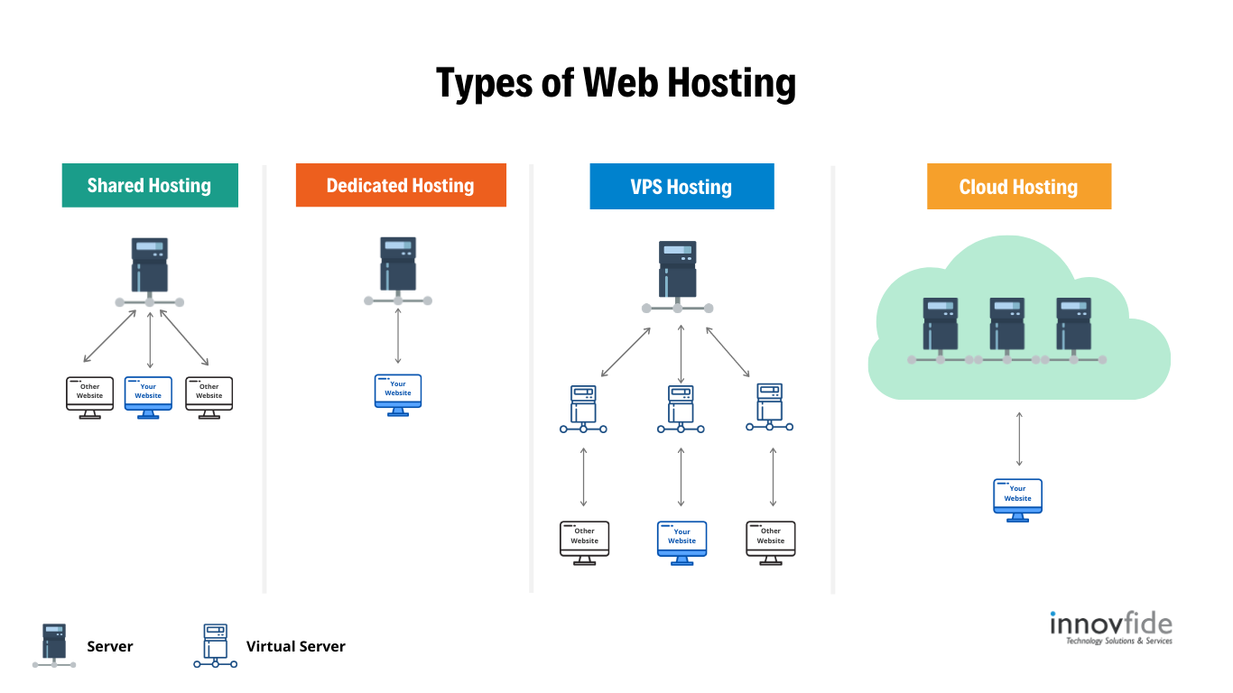 Different types of hosting explained
